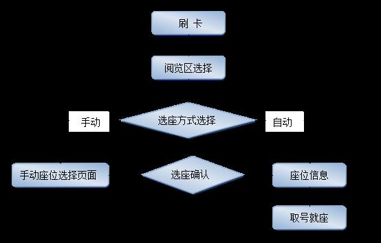 图书馆座位管理系统使用说明
